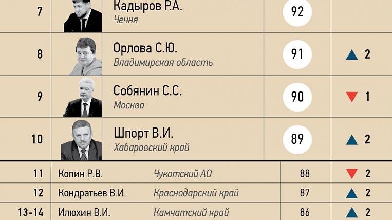 11 edition of the effectiveness rating of the Governors