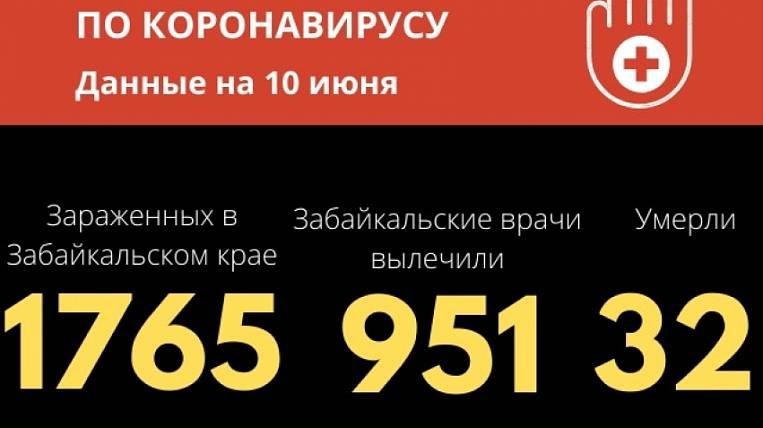 61 more people got coronavirus in Transbaikalia