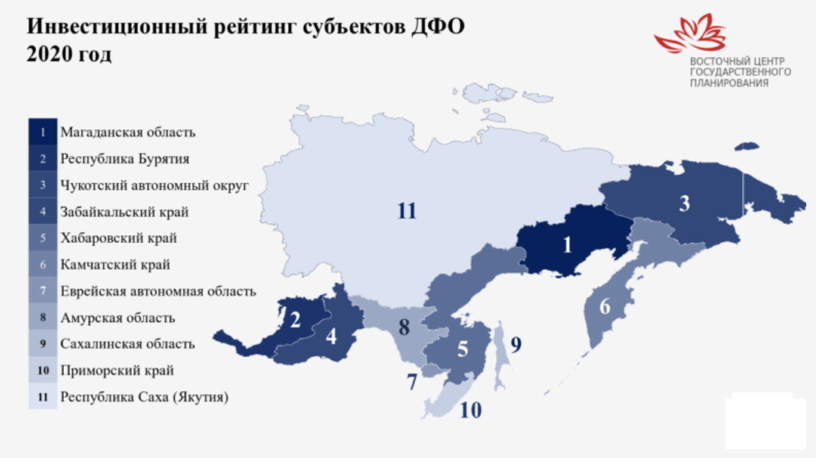 The Republic of Sakha (Yakutia) has failed in the investment rating of the subjects of the Far Eastern Federal District for 2020