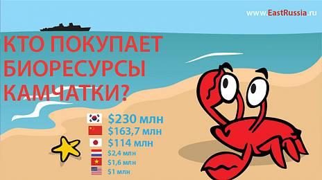Who is eating Kamchatka fish?